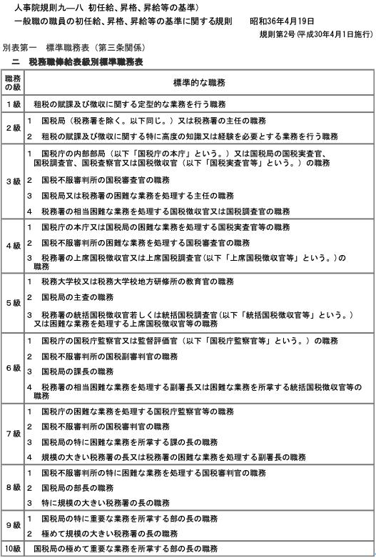 国税庁各俸給表